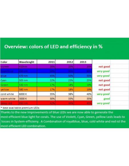 Ati Hybrid Lampe 4x 24W 1x75W